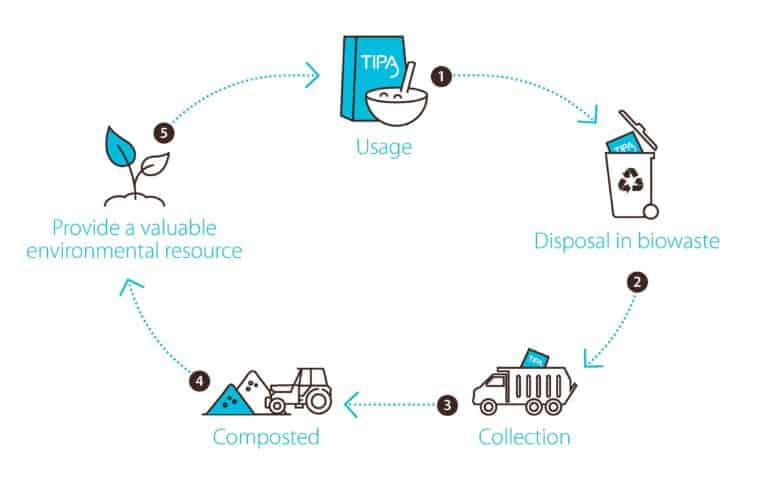 How Compostable packaging works