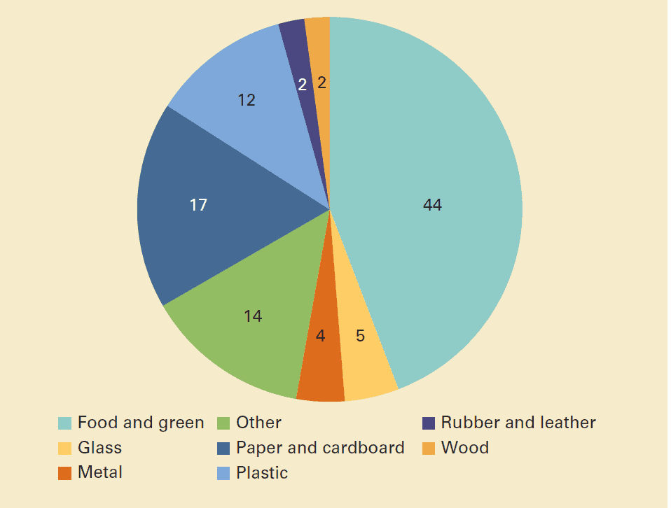Global waste composition (percent). What a Waste 2.0: A Global Snapshot of Solid Waste Management to 2050. World Bank Report