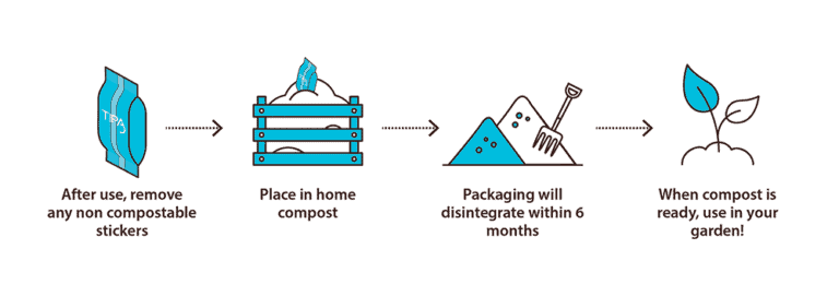 After using compostable packaging