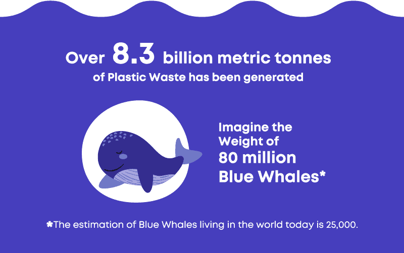 Over 8.3 billion metric tonnes (Mt) of plastic waste has been generated. That is equal to the weight of 80 million Blue Whales (there are thought to be no more than 25,000 living Blue Whales in the world)!