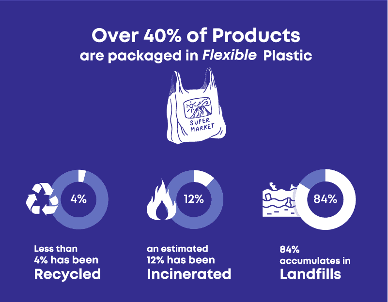 Over 40% of products in are packaged in flexible plastic. Yet historically less than 4% of such packages are recycled, an estimated 12 percent has been incinerated, while a whopping 84 percent accumulates in landfills.