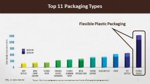 top-11-packaging-types